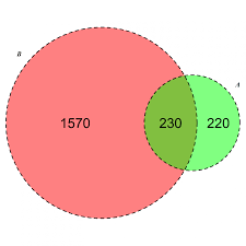 4 Set Venn Diagram Data Visualization Library To Generate A Scaled 4 Set Venn Venn