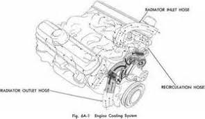 similiar pontiac 400 engine lube diagram keywords engine diagram moreover pontiac 400 engine diagram cooling system also