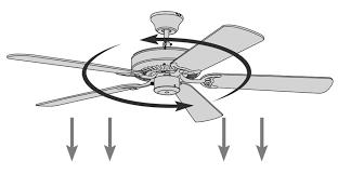 direction ceiling fan should turn in summer ceiling fan direction in summer direction ceiling fan should