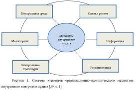 ТЕОРЕТИЧЕСКИЕ ОСНОВЫ ПРОЦЕССА ВНУТРЕННЕГО АУДИТА КОРПОРАТИВНОГО   еще и регламентацию итого шесть следующих элементов 1 контрольная среда 2 оценка рисков 3 контрольные процедуры 4 информационная среда