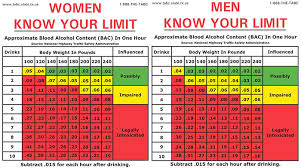 Blood Alcohol Chart By Weight New 05 Dui Law In Utah Proving To Be Successful