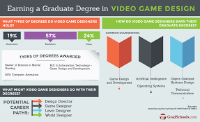 Game Designer Benefits Top Video Game Design Degrees Graduate Programs 2019