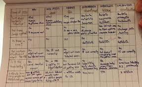Paper Grade Comparison Chart 7 Common Sti Comparison Chart Pipatsorn Ch Portfolio