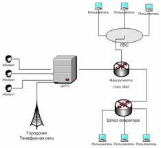 Дипломная работа Организация сети передачи голоса по ip протоколу  Маршрутизатор cisco 3845 подключается к локальной сети интерфейсами fast ethernet и к телефонной сети интерфейсами Е1 через цифровую АТС АГУ