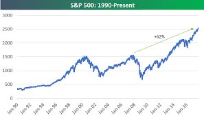 Dow Jones All Time High Chart Bespoke Investment Group Blog Us Stock Market Up 60 From