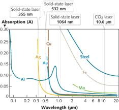 Laser Dye Chart Laser Marking How To Choose The Best Laser For Your Marking