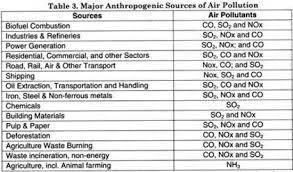 air pollution essay units for work com air pollution essay units for work