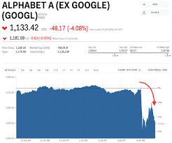 Google Dips After Reporting An Earnings Miss Googl Goog