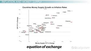 equation of exchange inflation rate