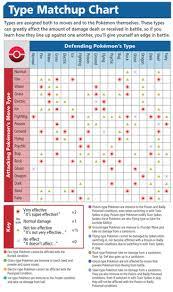 Pokemon Type Chart Sun And Moon Types Pokemon Sun Pokemon Moon Wiki Guide Ign