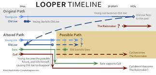 looper visualized spoiler ific timeline shows how film defies you d