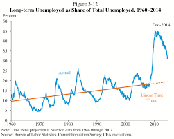 Economic Chart This Is The Scariest Chart In The American Economy Today Vox