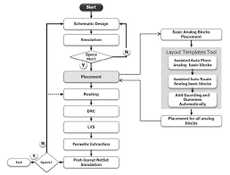 analog ic layout proposed tool flow mentor graphics ic layout designer