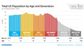 Baby Boomer Demographic Chart Us Population By Age And Generation Knoema Com