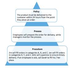 what are policies vs processes vs procedures tightship policy process procedure