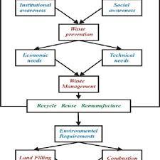 Chart On Waste Management Waste Management Flow Chart Download Scientific Diagram