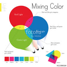 Venn Diagram Color Venn Diagram Of Primary Colors And What Colors Are The Result Of