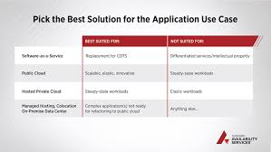 Creating A Multi Cloud Strategy The Best Solutions And