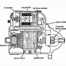 starter motor wiring diagram starter image wiring starter motor wiring diagram starter auto wiring diagram schematic on starter motor wiring diagram