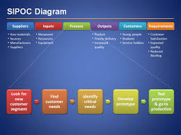 microsoft powerpoint 2010 templates sipoc diagram template ppt sipoc diagram for six sigma presentations