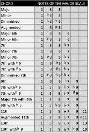 Piano Chord Charts Pianochordflashcards