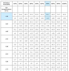House Humidity Level Chart Optimum Indoor Humidity Levels Related Keywords