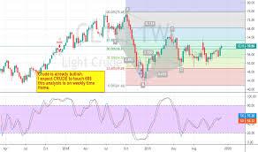 Crude Oil Wti Futures Price Cl Chart Quotes Tradingview