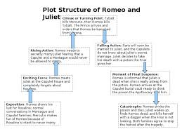 image result for romeo and juliet plot diagram ninth grade  romeo and juliet tragedy essay plot structure of romeo and juliet