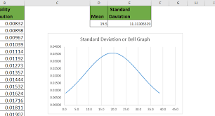 Standard Deviation Chart Excel How To Create Standard Deviation Graph In Excel