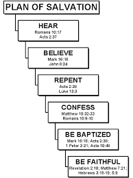 Highlights of the Steps of Salvation