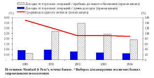 Дипломная работа Инвестиционная деятельность банка ru Анализируя данные табл 4 также следует отметить снижающуюся динамику в процессе инвестирования банками средств в ценные бумаги что объясняется падением
