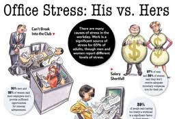 Image result for stress men or women