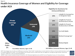 health insurance coverage of women and eligibility for coverage under aca