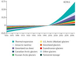 The Mind Bending Physics Of Scandinavian Sea Level Change