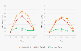 Insulin Sugar Chart The Ketogenic Diet And Insulin Resistance Ruled Me