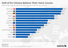 Country Charts November 2018 Chart Half Of Eu Citizens Believe Their Voice Counts Statista