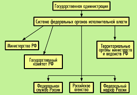 ПРАВОВЕДЕНИЕ Тема  Государственная администрация