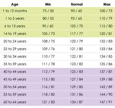 This Blood Pressure Chart Based On Age Is Something Everyone