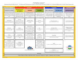 Dyslexia Phonics Chart Reading Universe Chart Barksdale Reading Institute