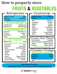 Printable Fruit And Vegetable Storage Chart How To Keep Fruits And Veggies Fresh Sparkpeople