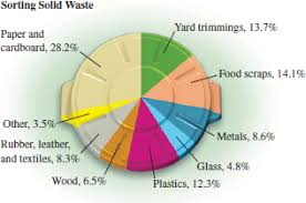 Solved Sorting Solid Waste Circle Graphs Or Pie Charts