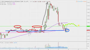 Owcp Stock Chart Owc Pharmaceutical Research Corp Owcp Stock Chart Technical Analysis For 04 17 18