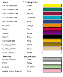 Stainless Steel Temperature Color Chart Www