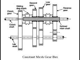 gear box diagram schematic diagram gearbox diagram subaru at Gear Box Diagram