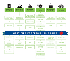 training and certification working in the food service industry career options after professional cook 3 restaurant that is casual family career options include