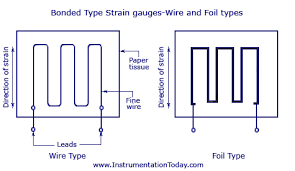 strain gauge transducer sensor wheatstone bridge electrical bonded type strain gauges