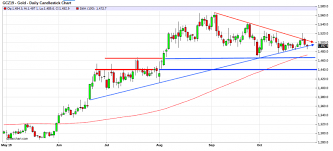 Comex Gold Ahead Of The Fomc
