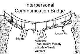 Interpersonal Relationships Factors Affecting Interpersonal Relationships And