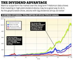 Dividends The Stocks That Pay You Back Moneysense