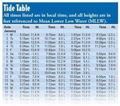 Hull Tide Chart Tides On Coastal Waters Or Boat Ed Com